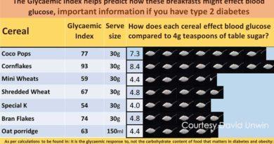 Cereals spike blood glucose