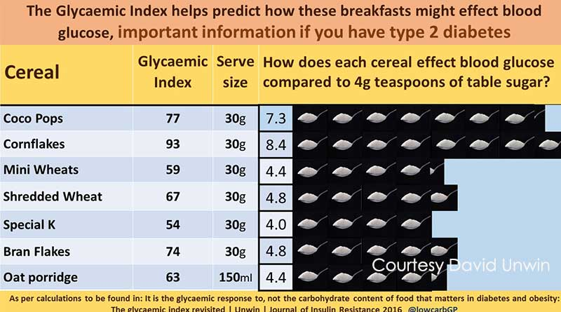 Cereals spike blood glucose